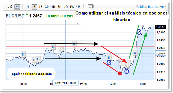 Analisis fundamental opciones binarias