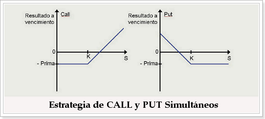 call_put_simultaneos