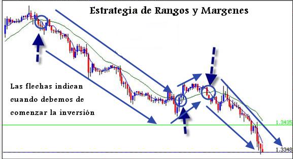 estrategia_de_rangos_margenes