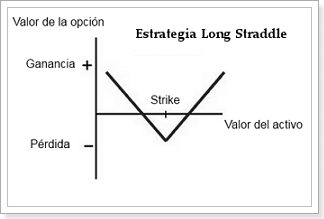 long_straddle