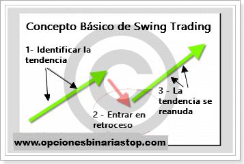 La guía de comercio de opciones binarias.com